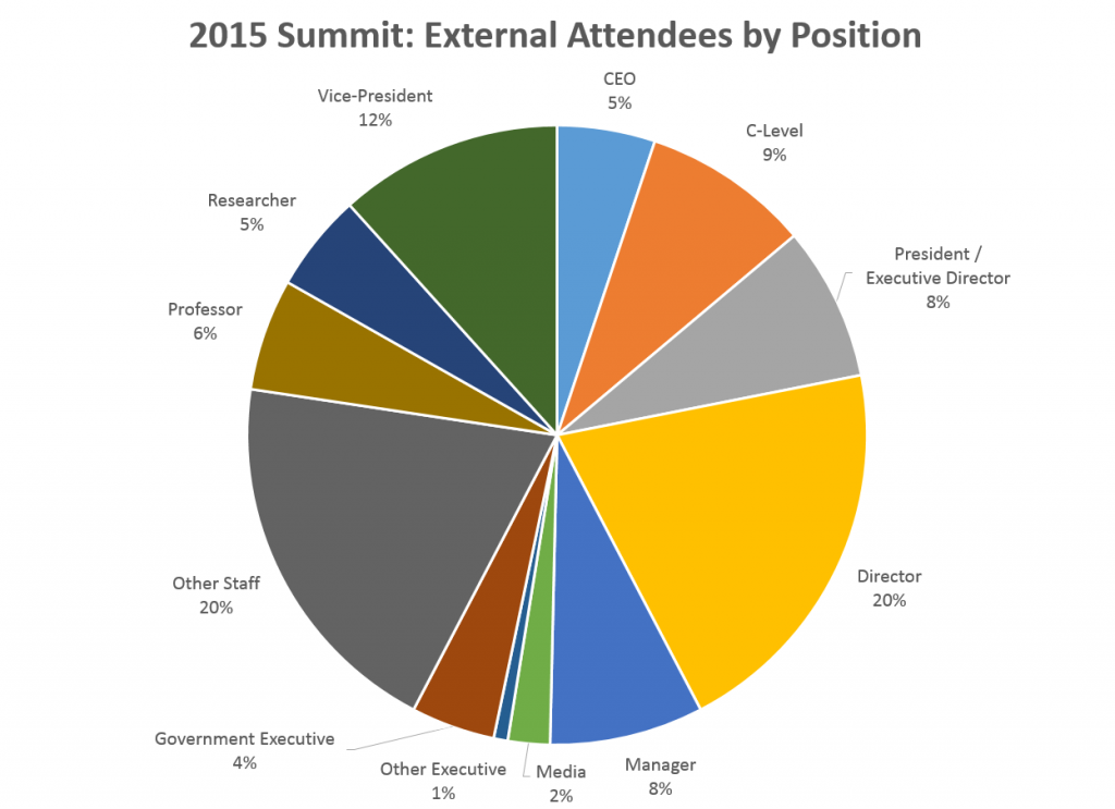 attendees position