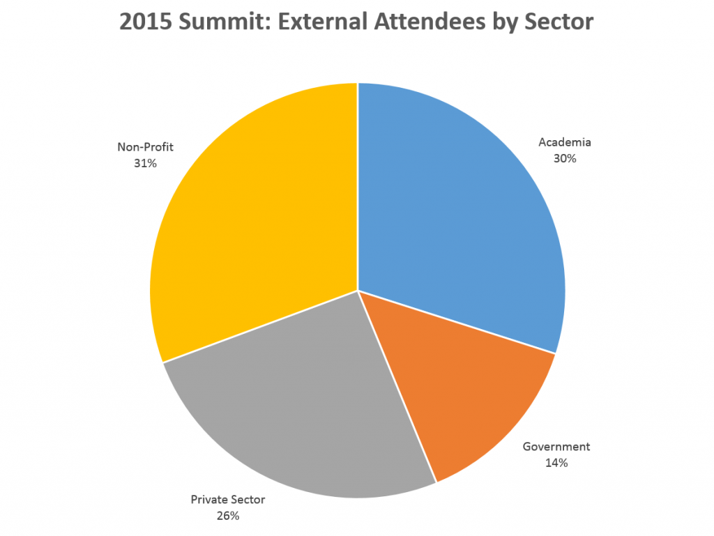attendees sector